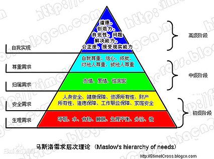 人民向往,美好生活,是什么,马斯洛人类需求层次理论
